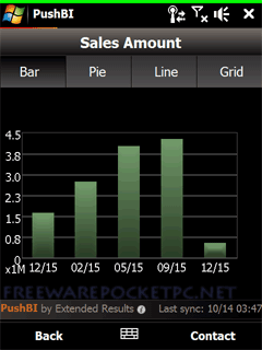 PushBI Mobile is a business intelligence tool that delivers key performance indicators directly to your mobile phone